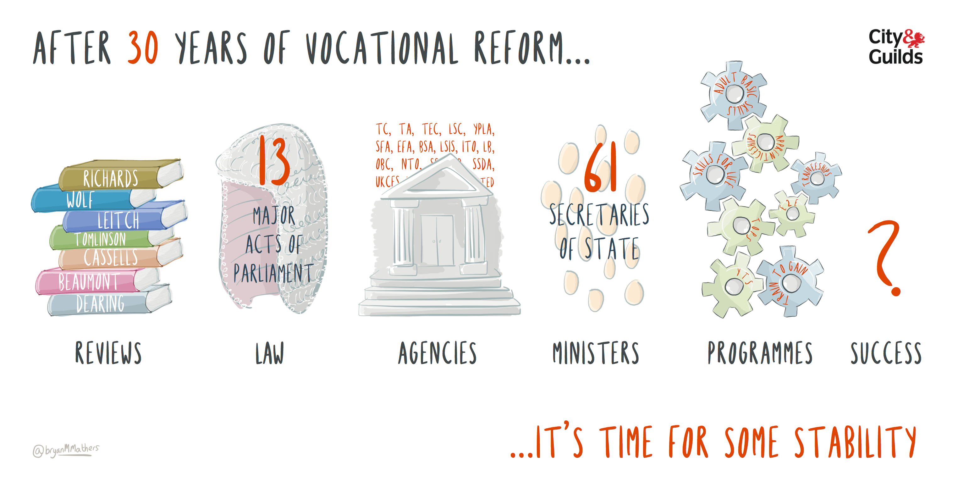 30 years of Vocational Reform