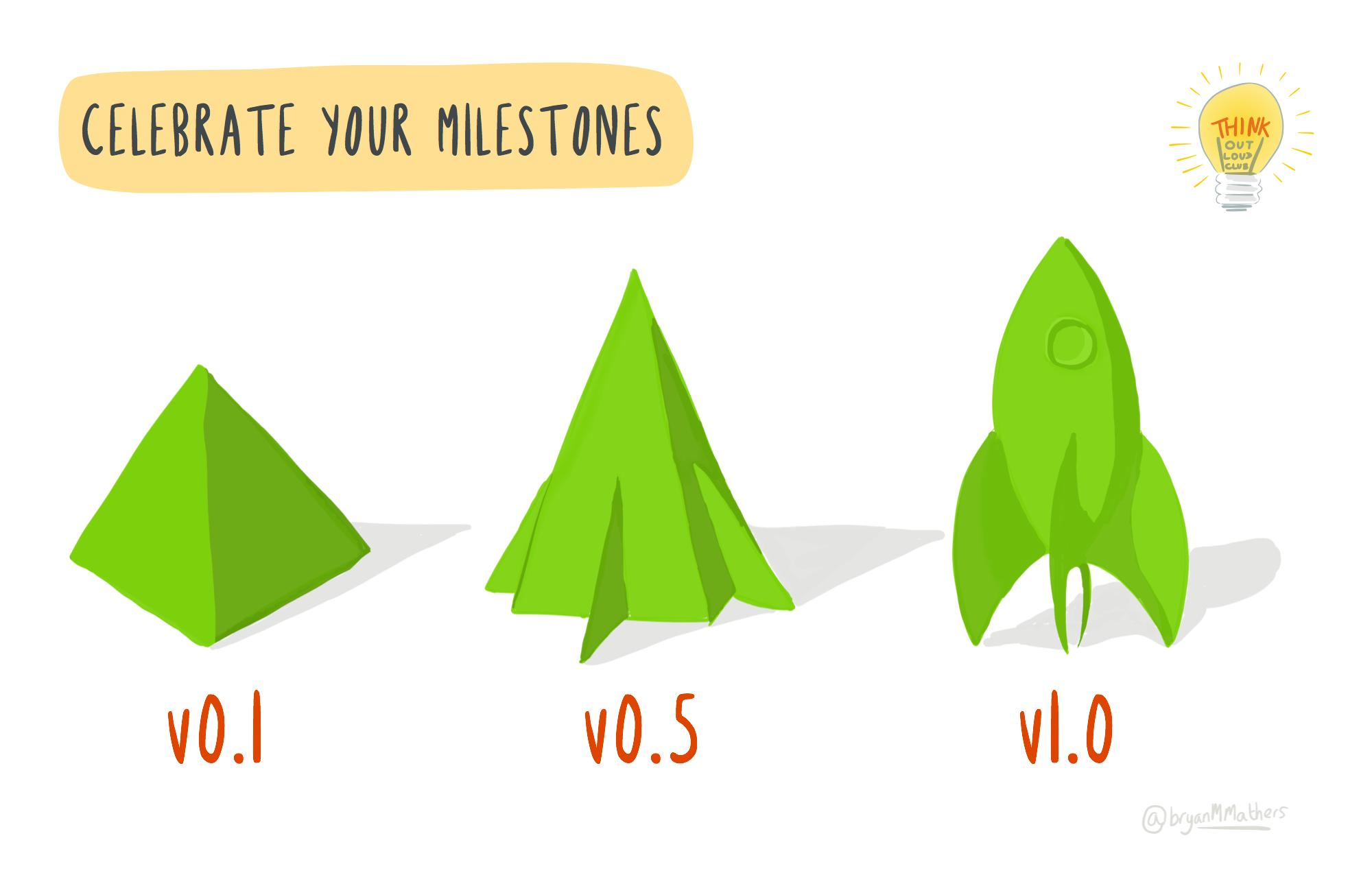 Celebrate your Milestones