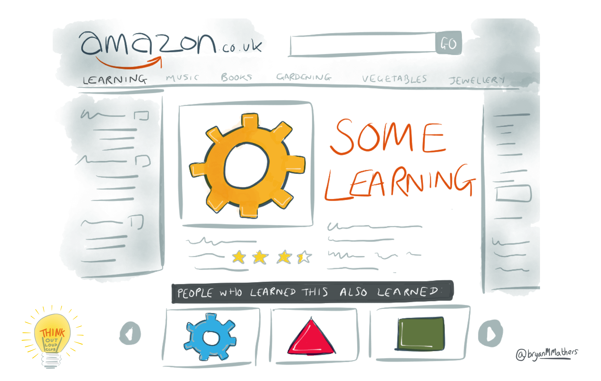 Commoditised learning