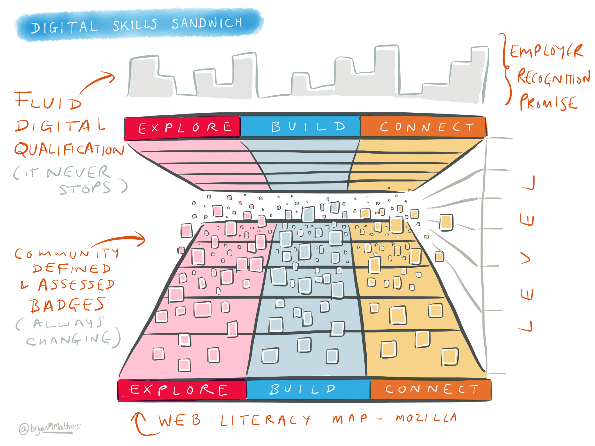 Digital Skills Sandwich