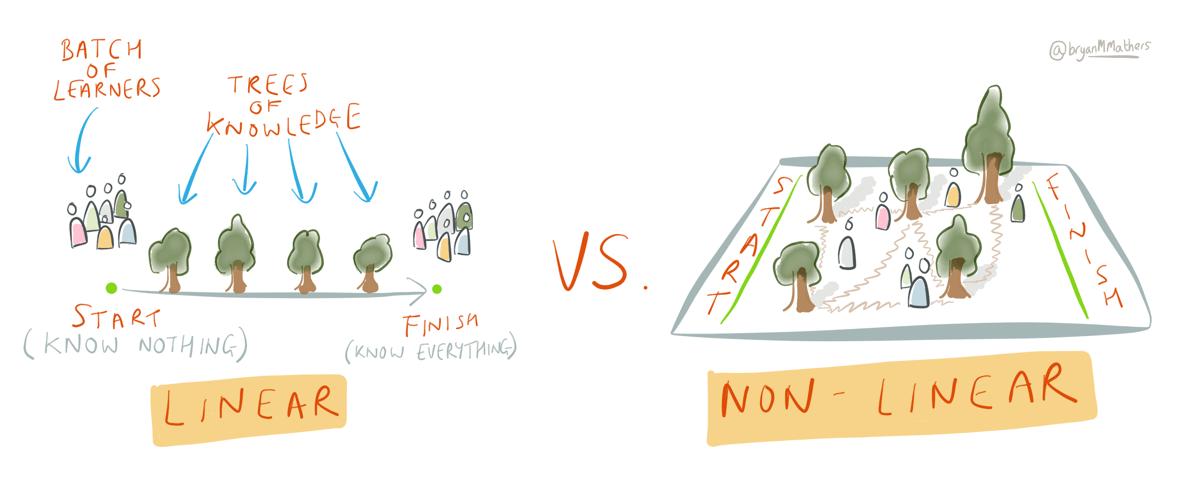 linear vs non-linear learning