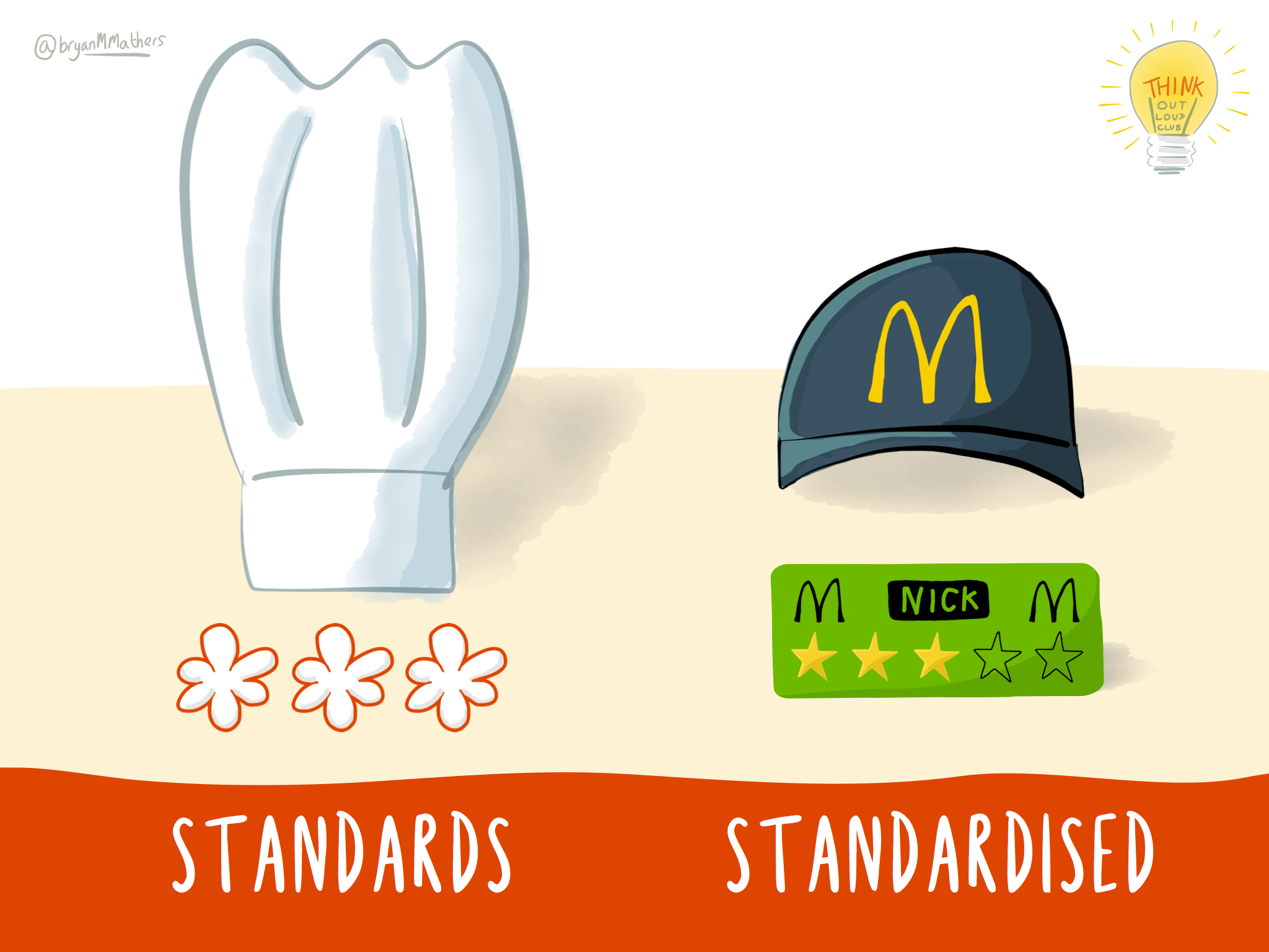 Standards vs Standardised