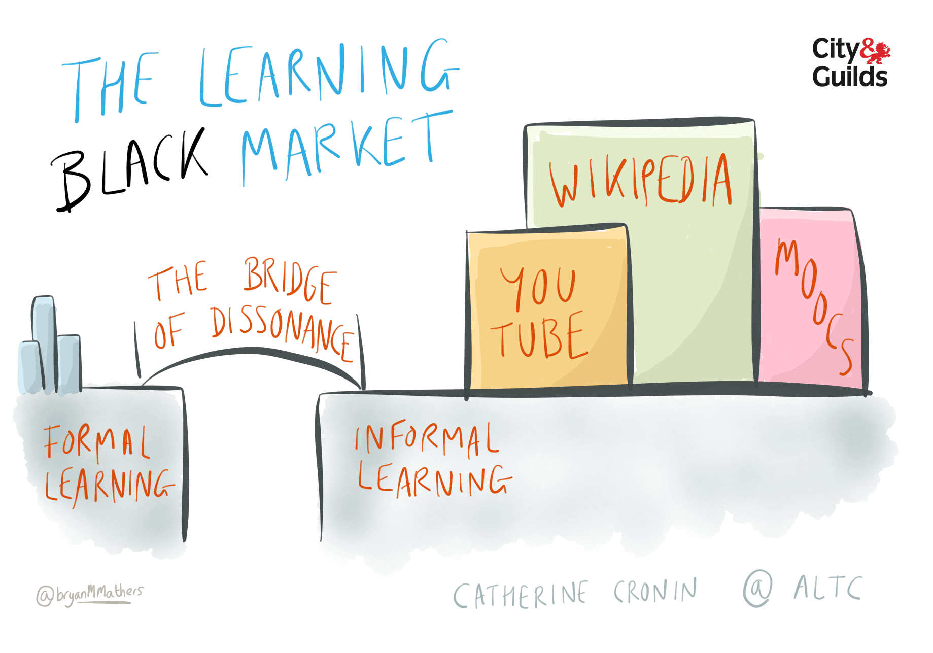 The Learning Black Market
