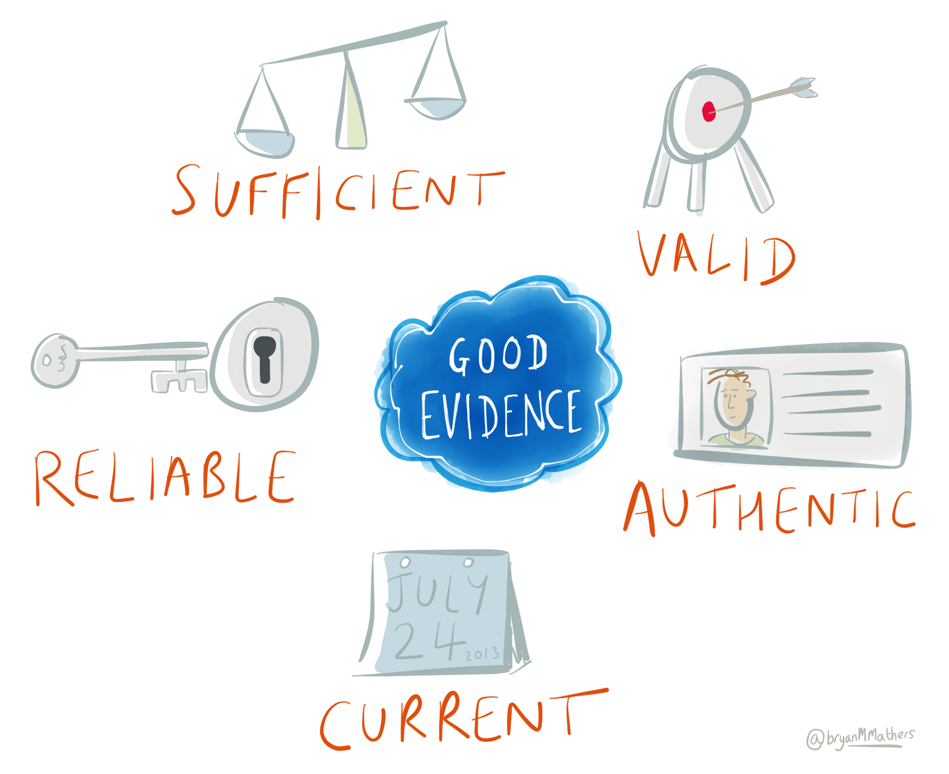What makes good evidence?