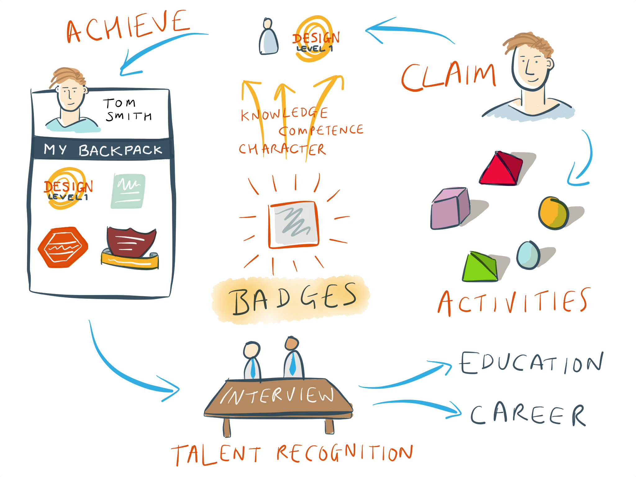 The Badge Cycle