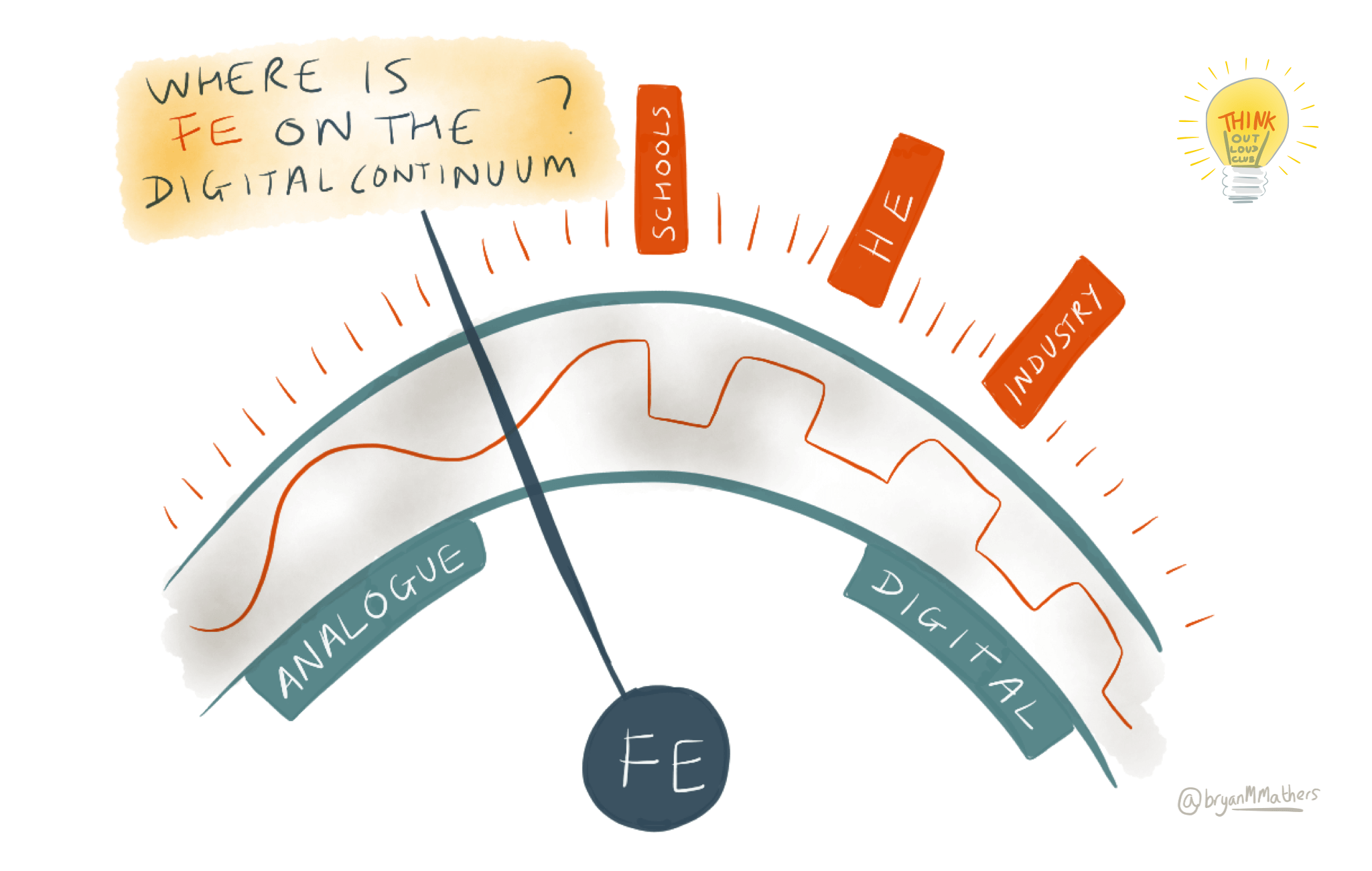 Where's Further Education on the Digital Continuum?