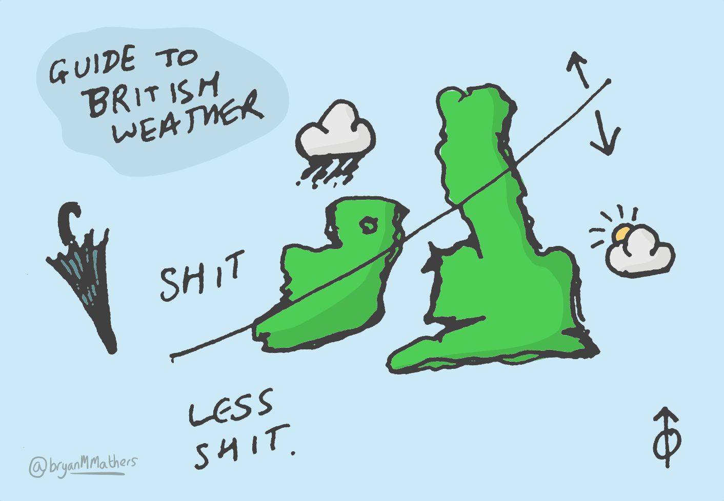 A guide to British weather...