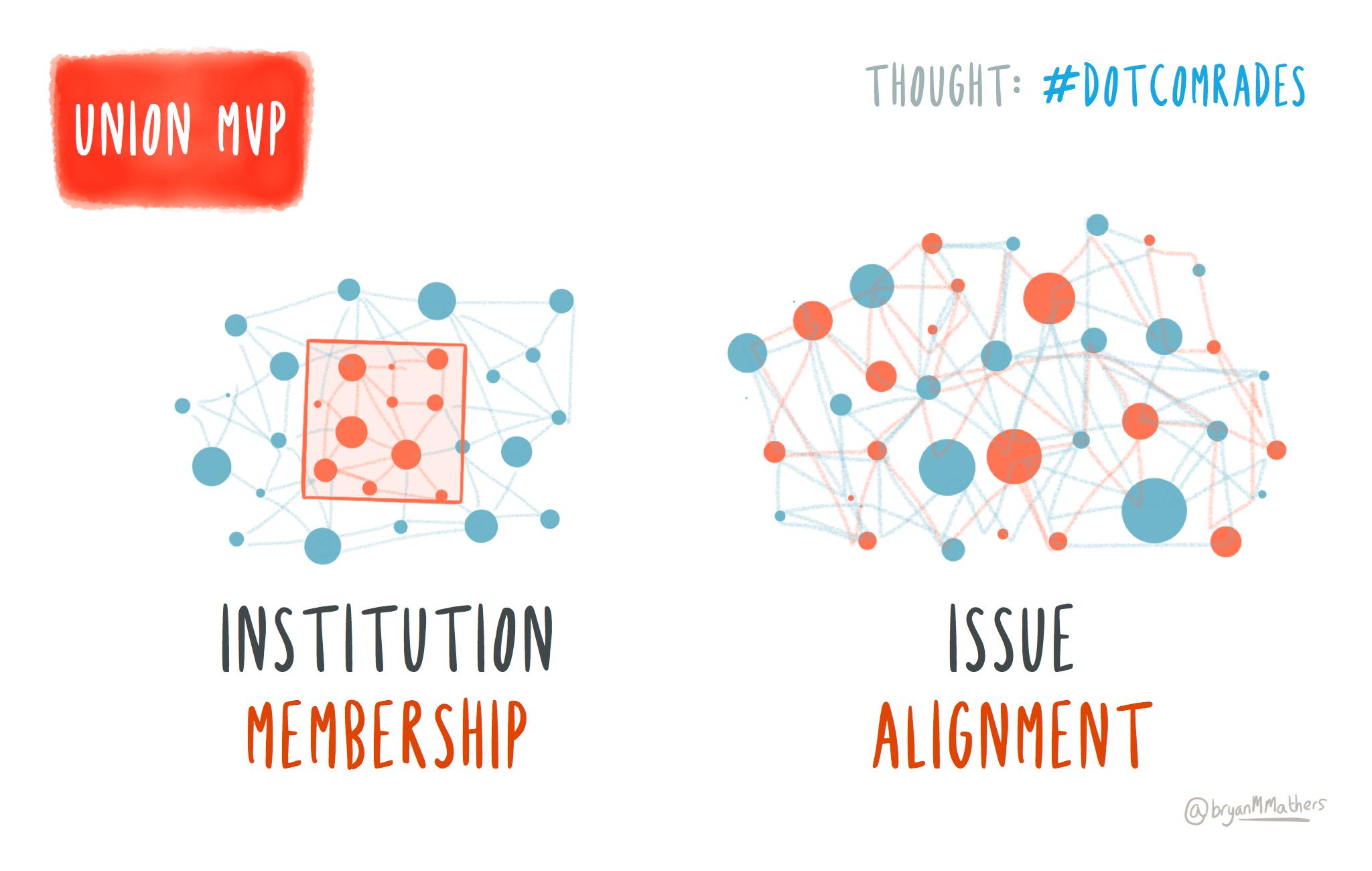 Membership vs Alignment