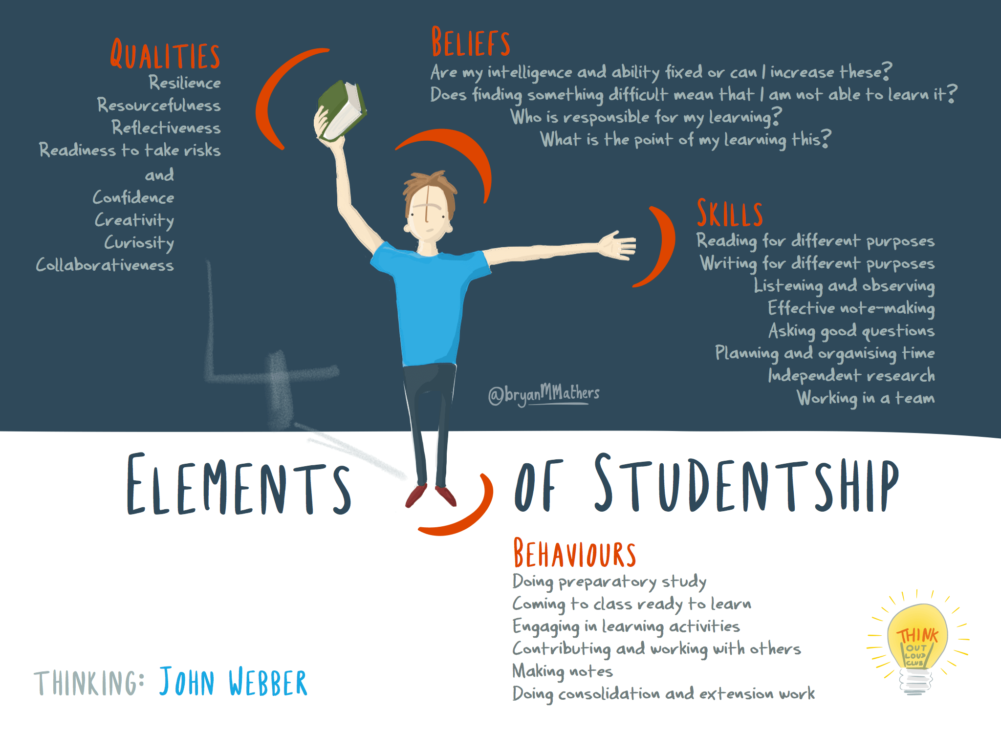 The Four Elements of Studentship