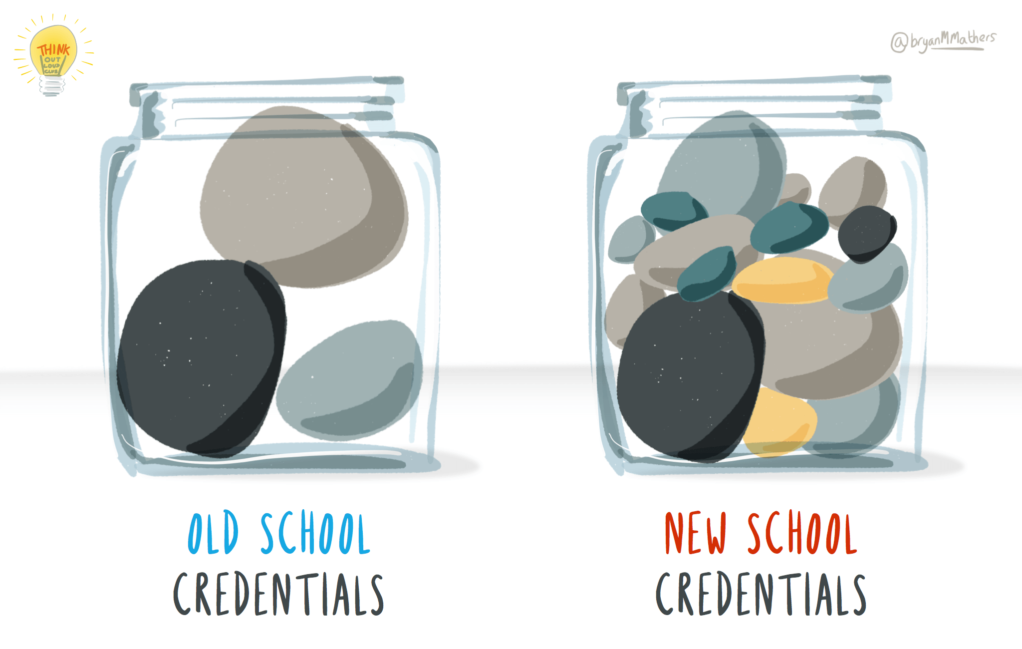 Credentials big and small…