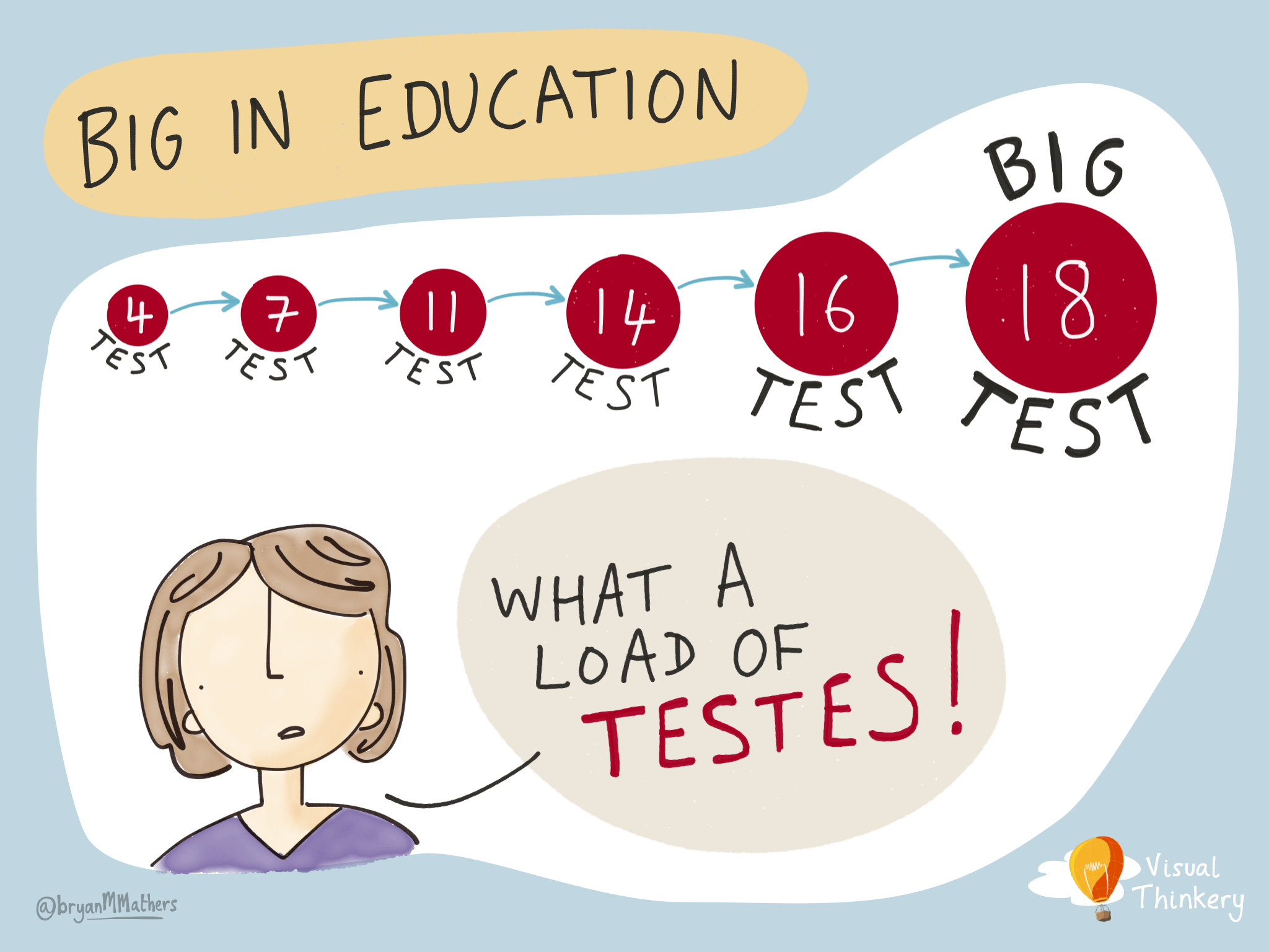 Tests – Big in Education…