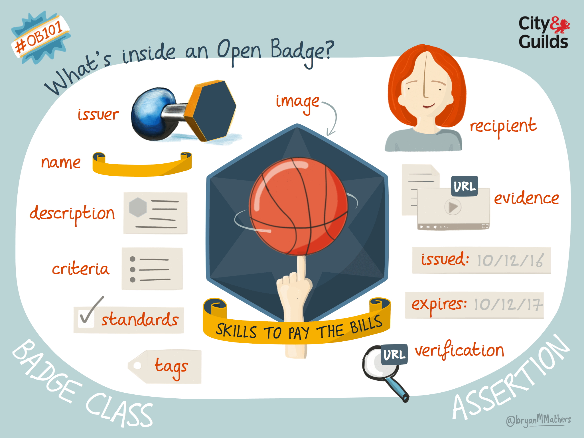 what's inside an Open Badge?