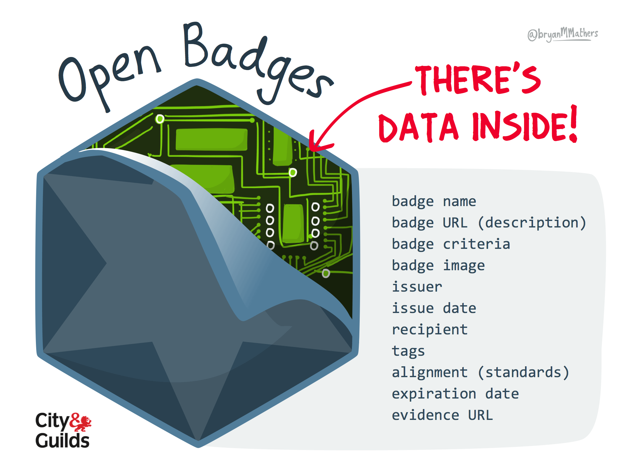 open badges p s there s data inside visual thinkery