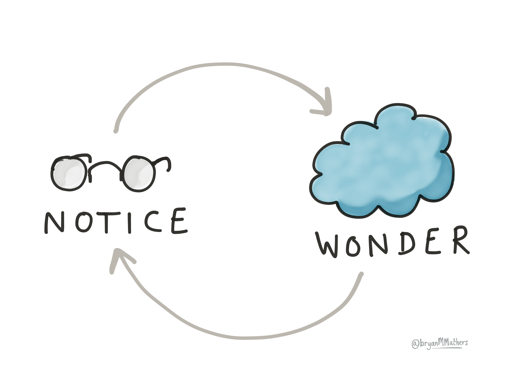 Notice and wonder