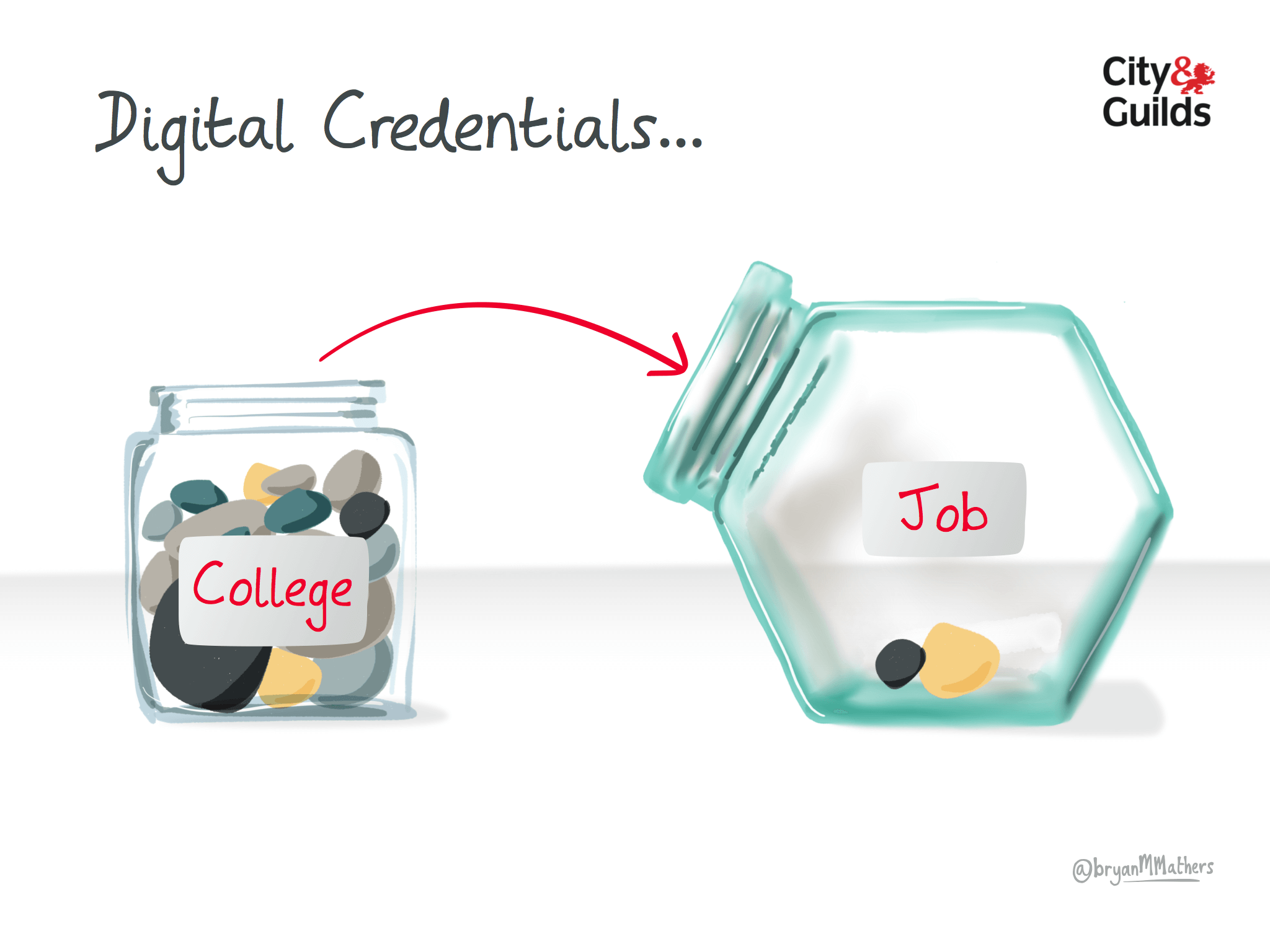 Digital Credentials – can you take them with you?
