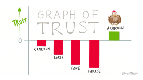 brexit graph of trust