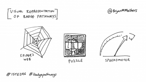 visual metaphors for badge pathways