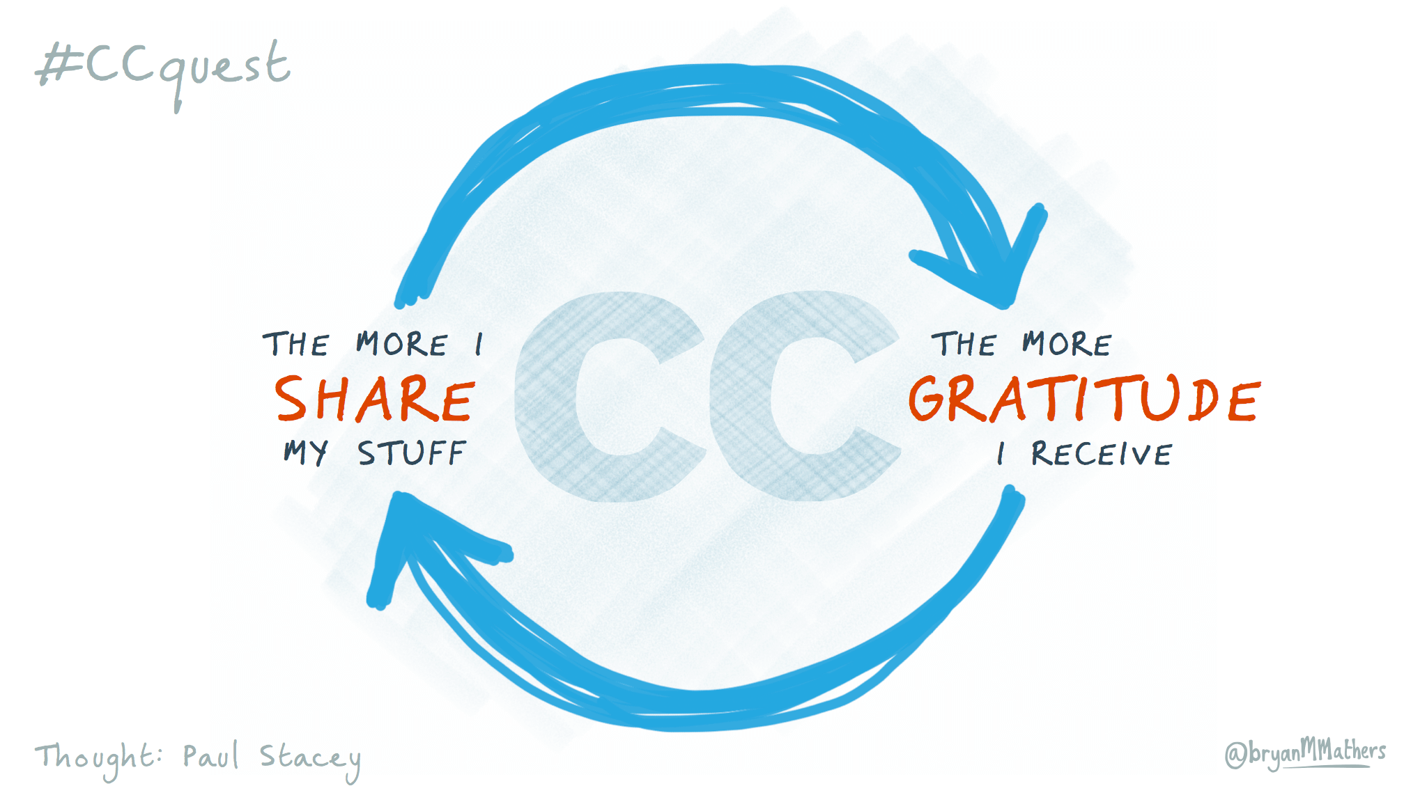 The Gratitude Cycle