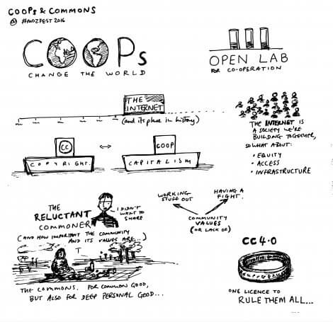 coops and commons