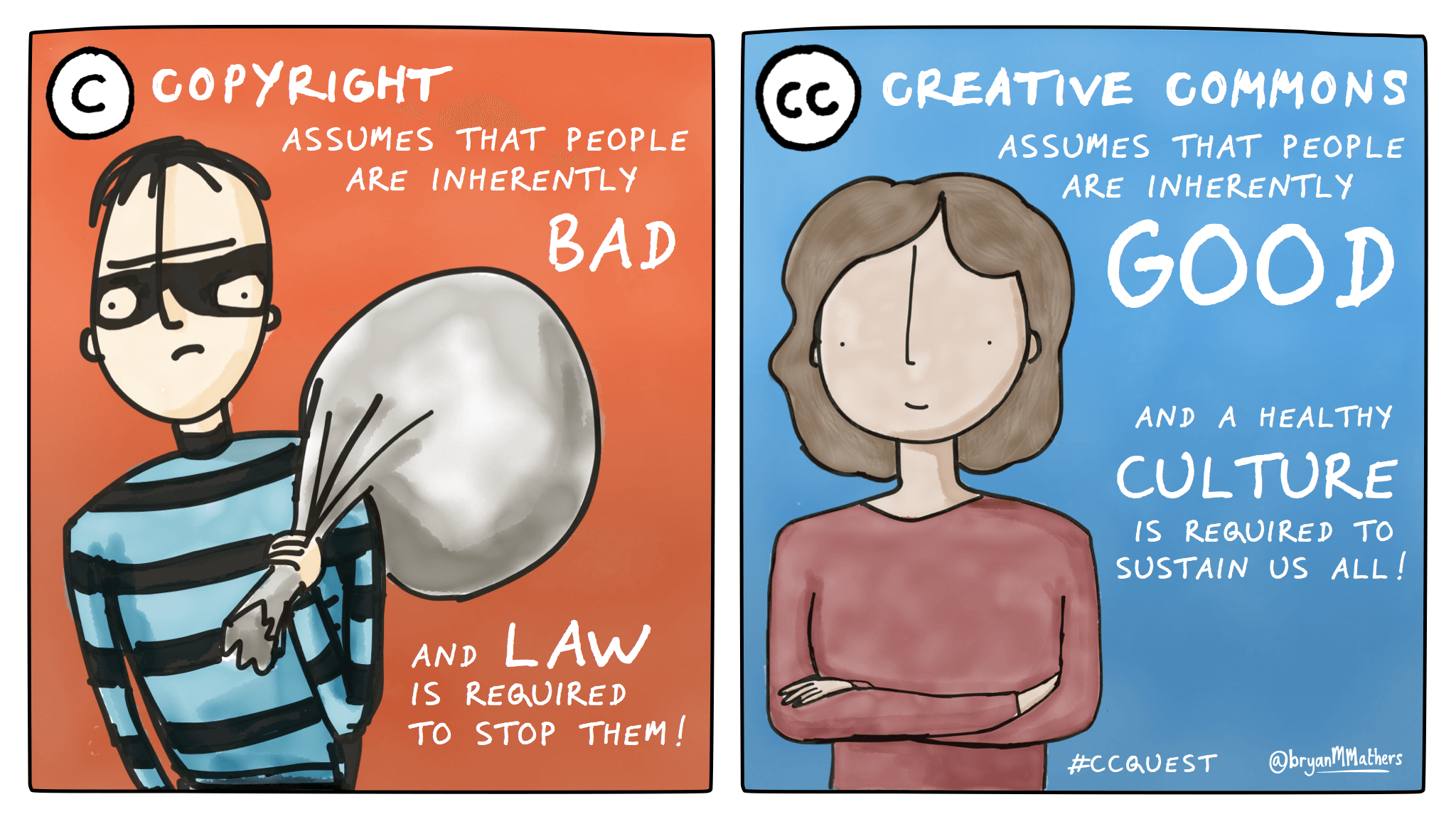 Copyright vs. Creative Commons