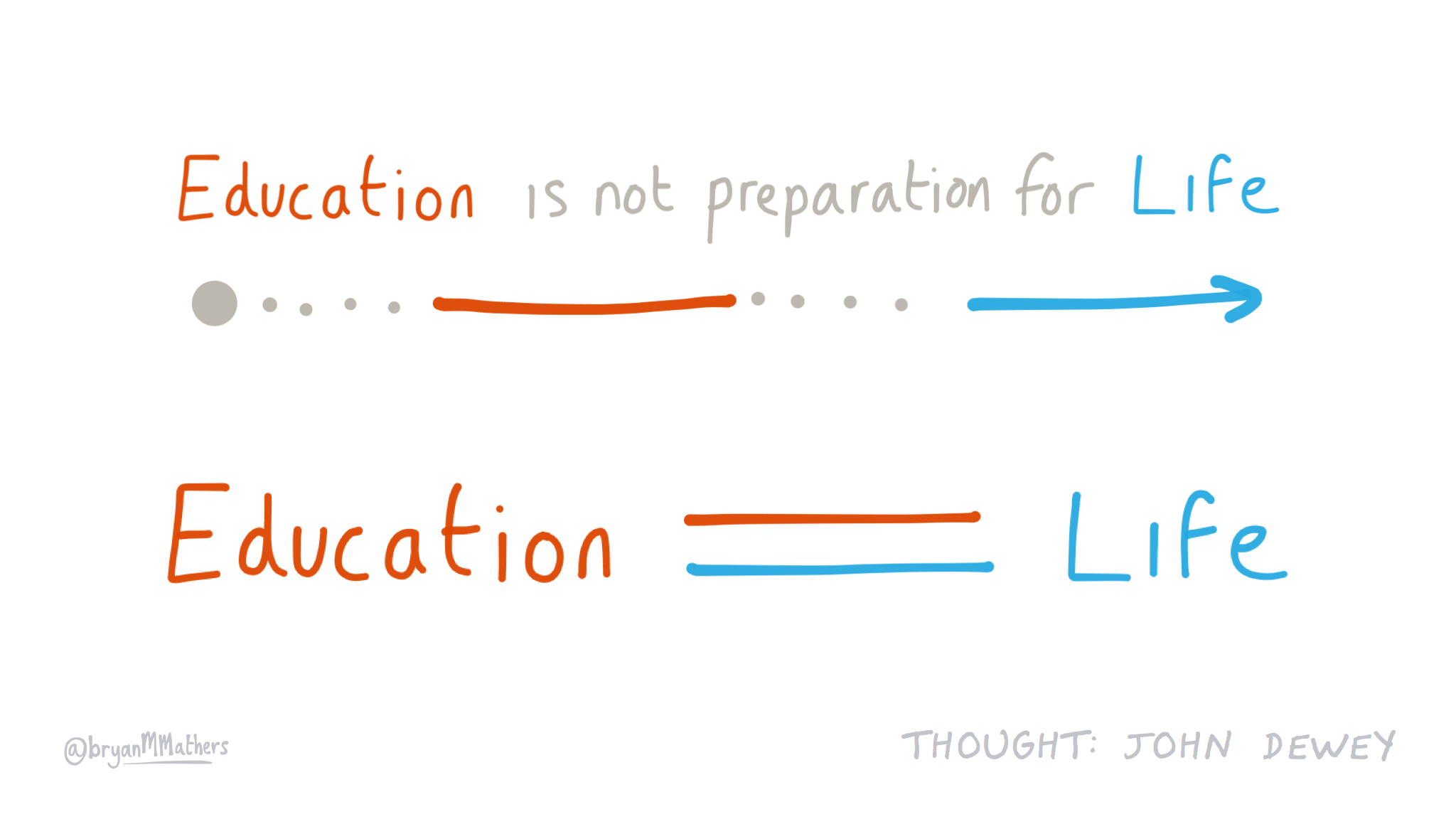 Education is life…