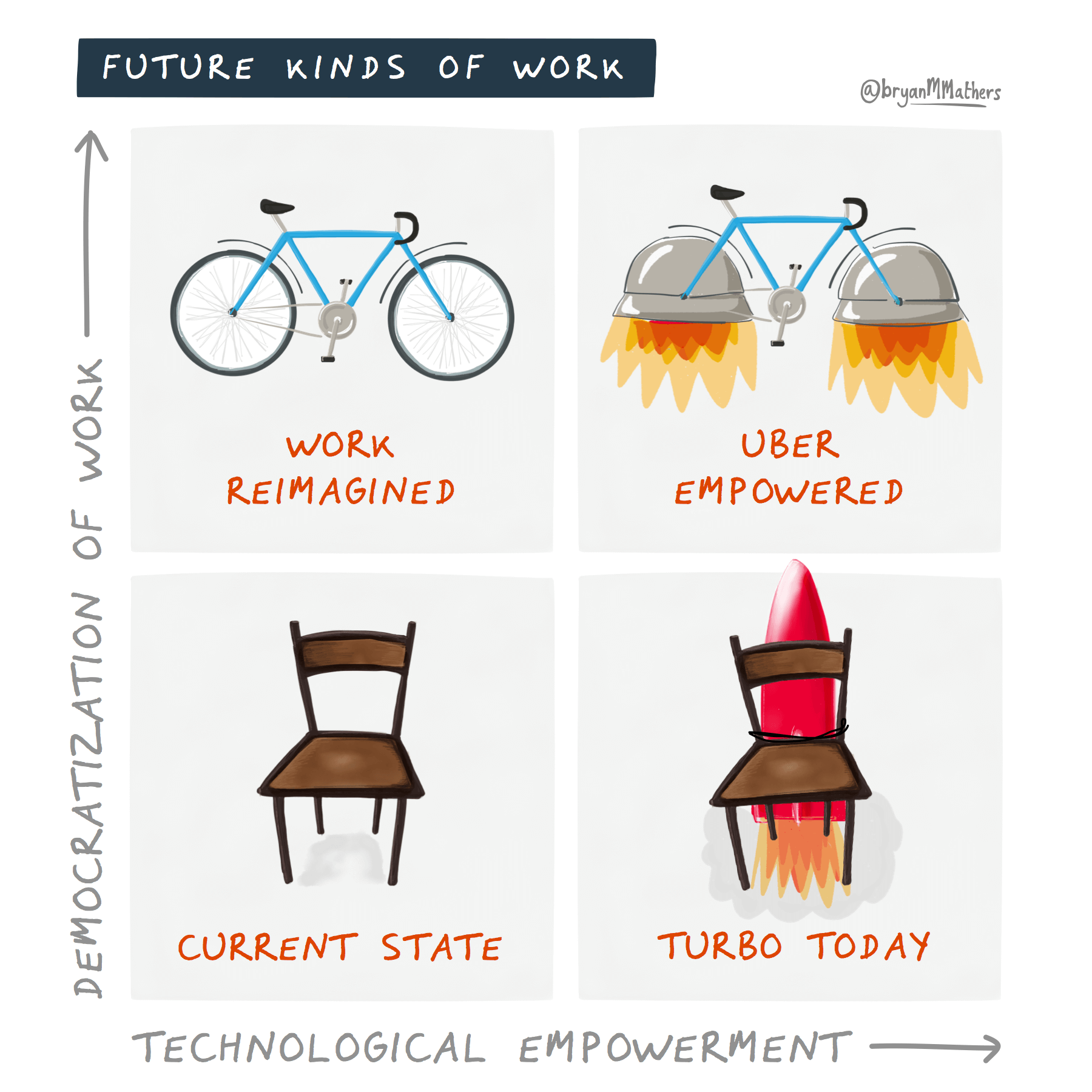 Future kinds of work