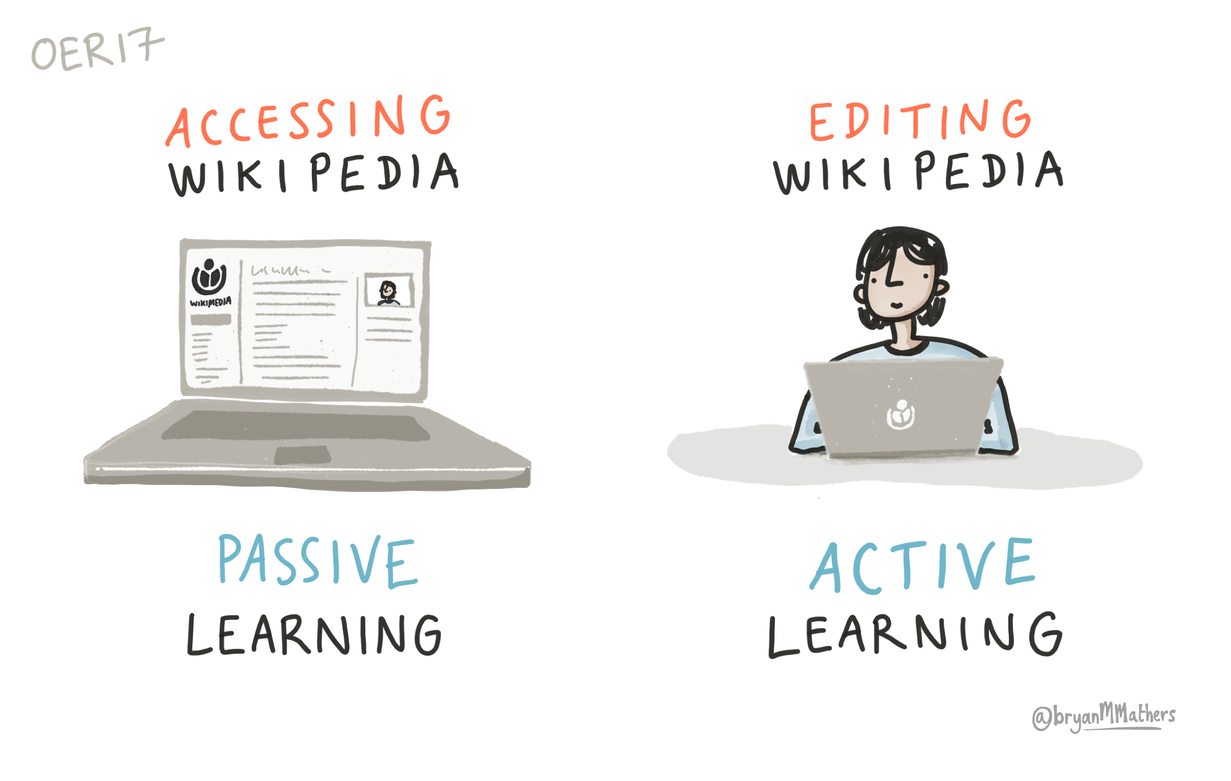 Wikipedia – Active vs Passive learning