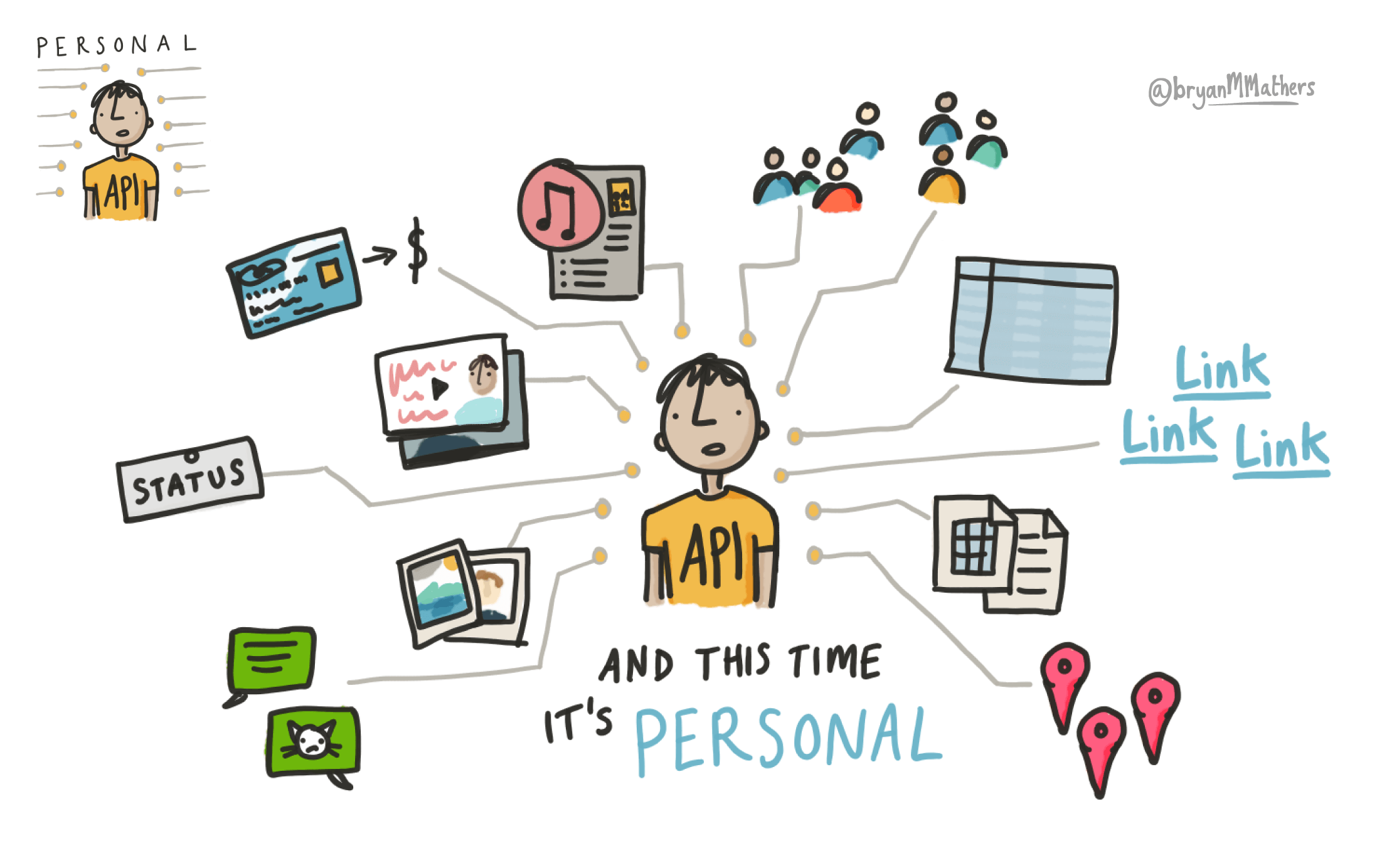 A personal API