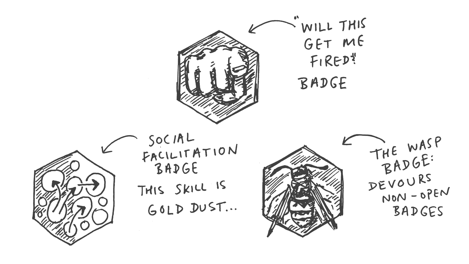 Open Badges from Dialogue