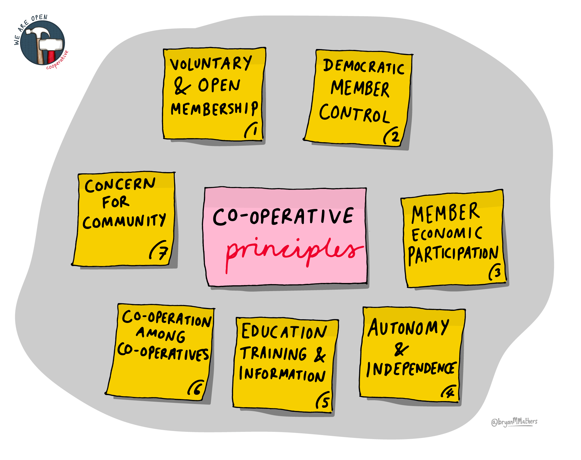 The Seven Co-operative Principles