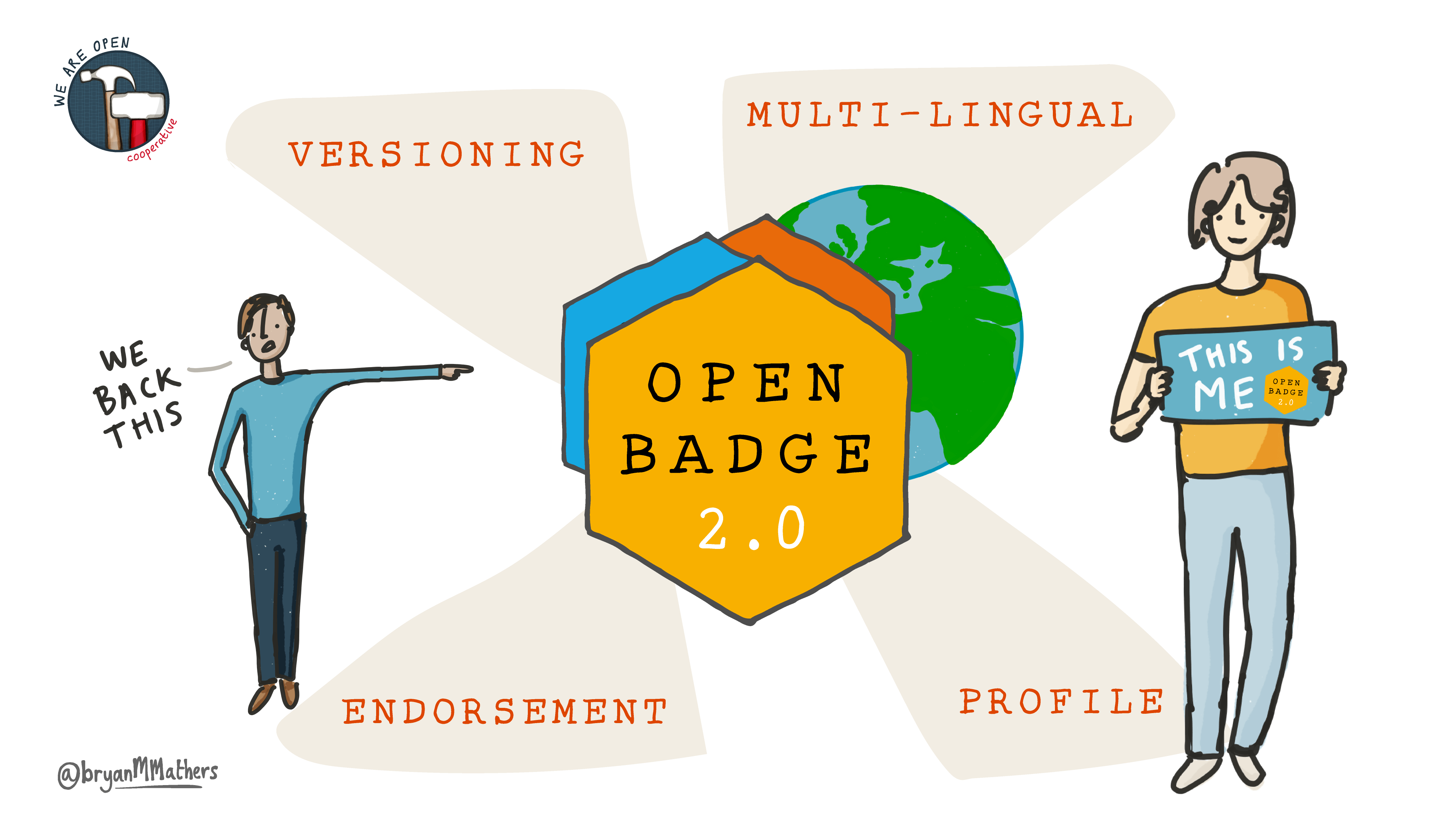 open badges 2.0