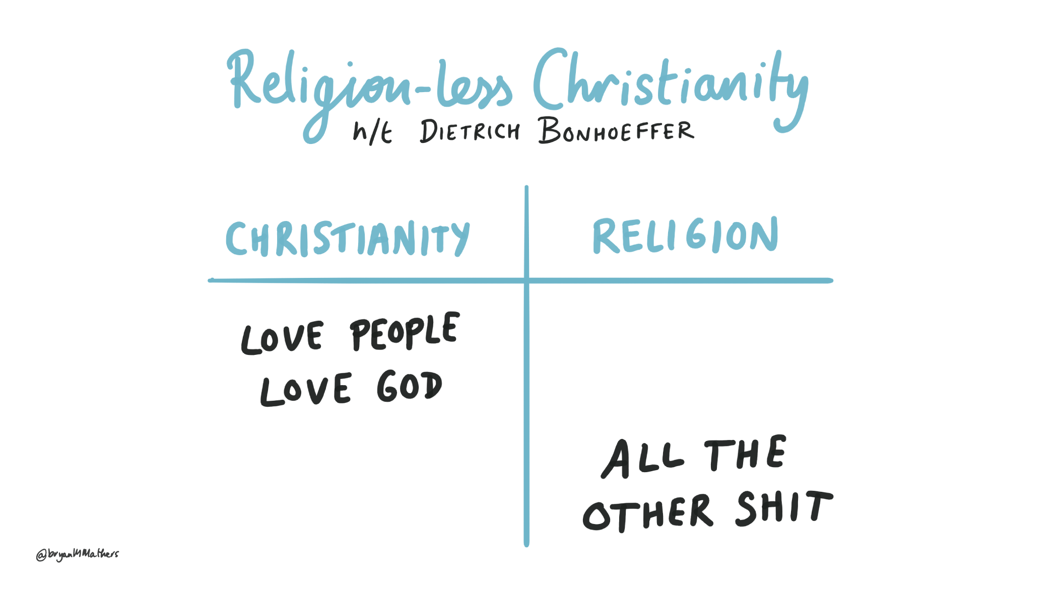 Religion-less Christianity