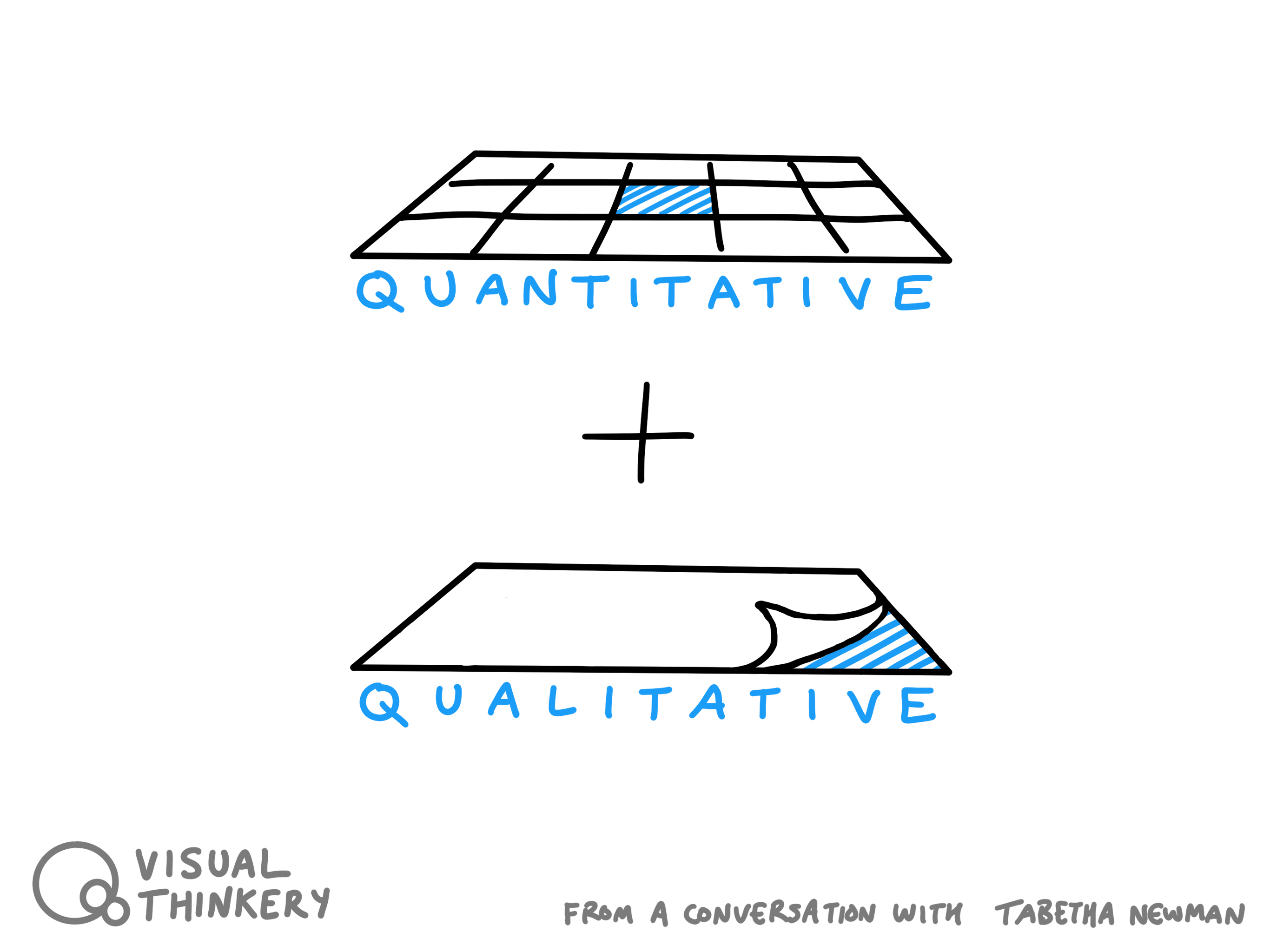 Quantitative and Qualitative analysis