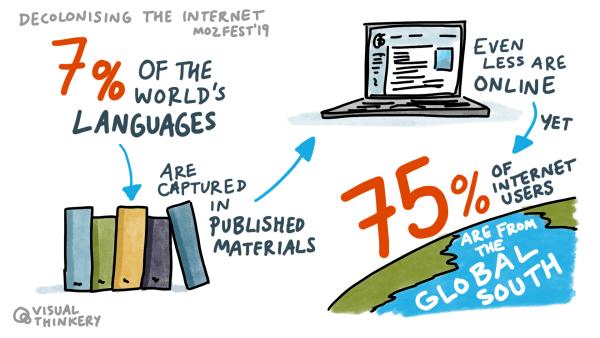 Decolonizing the internet