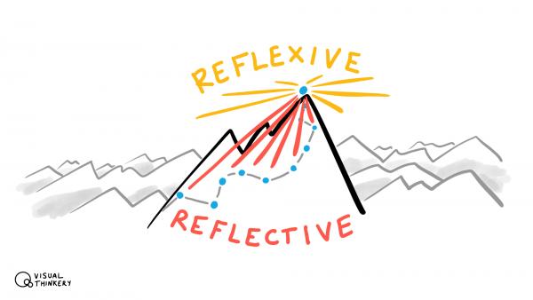 Reflexive vs Reflective practice