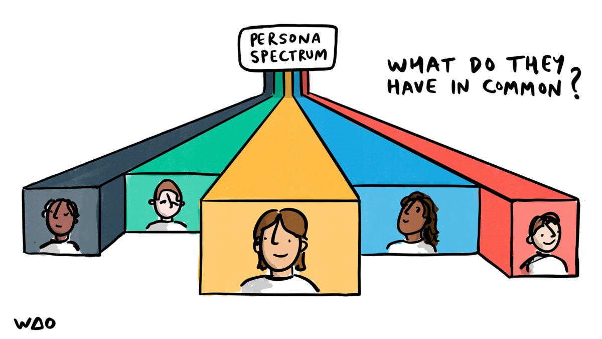 Persona Spectrum