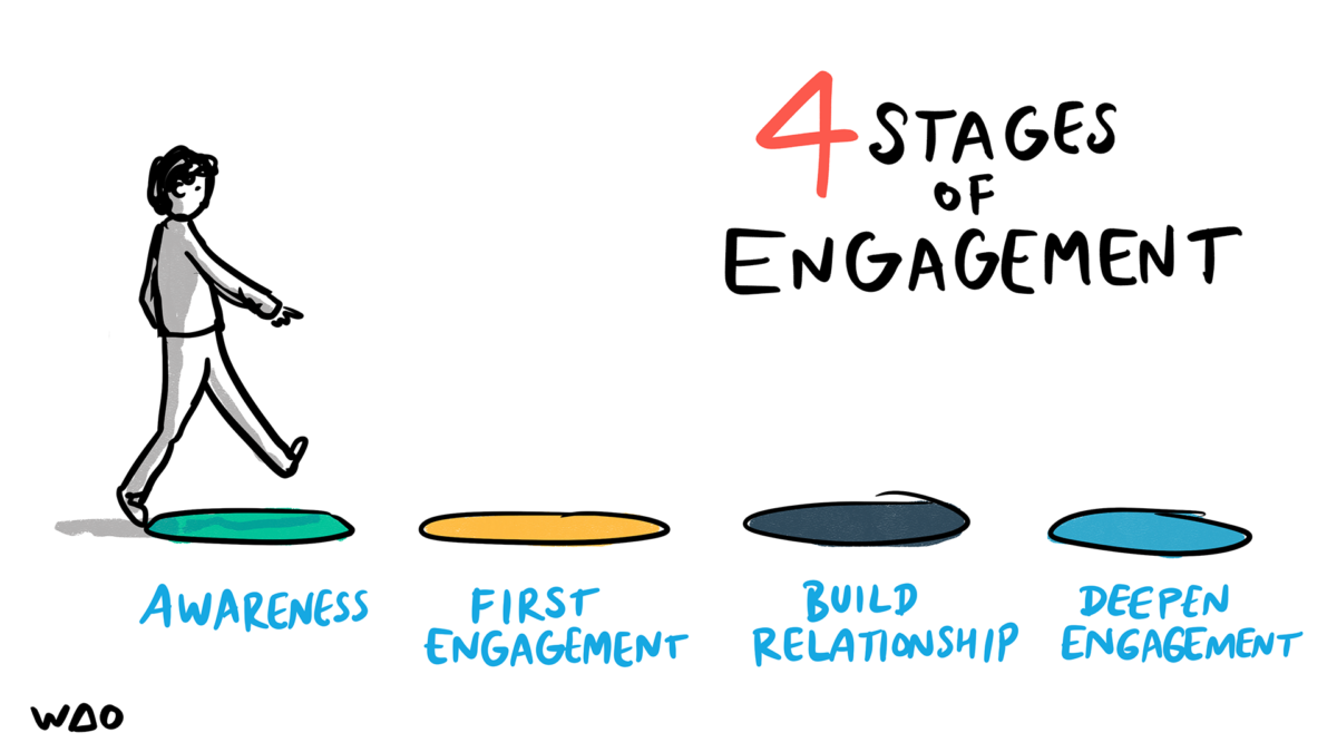 4 stages of Engagement