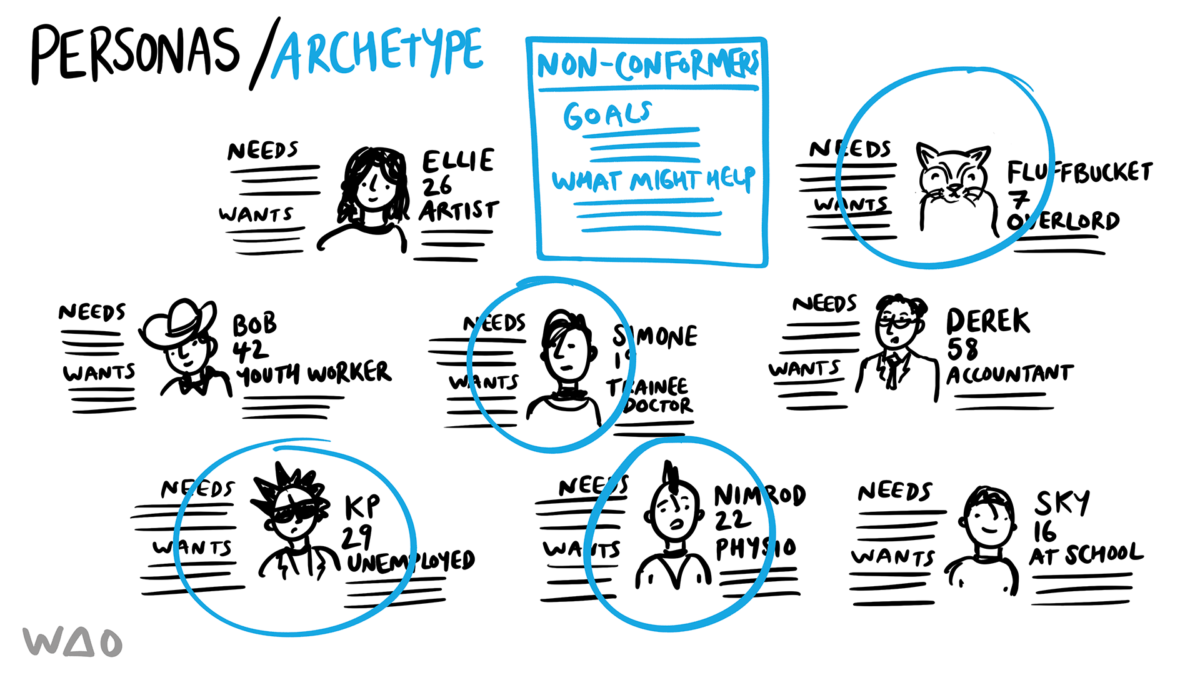 Personas and Archetype 2