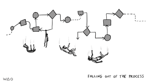 falling out of the process
